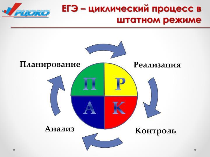 ЕГЭ – циклический процесс в штатном режиме