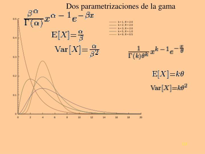 Dos parametrizaciones de la gama