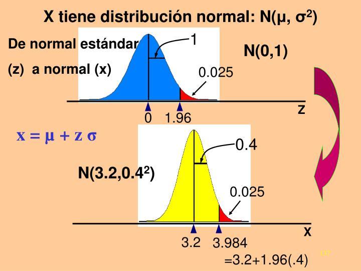 X tiene distribución normal: N(