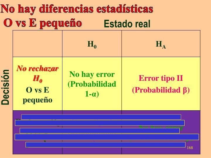 No hay diferencias estadísticas