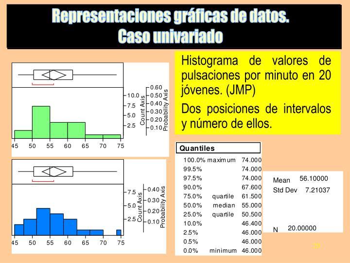 Histograma de valores de pulsaciones por minuto en 20 jóvenes. (JMP)