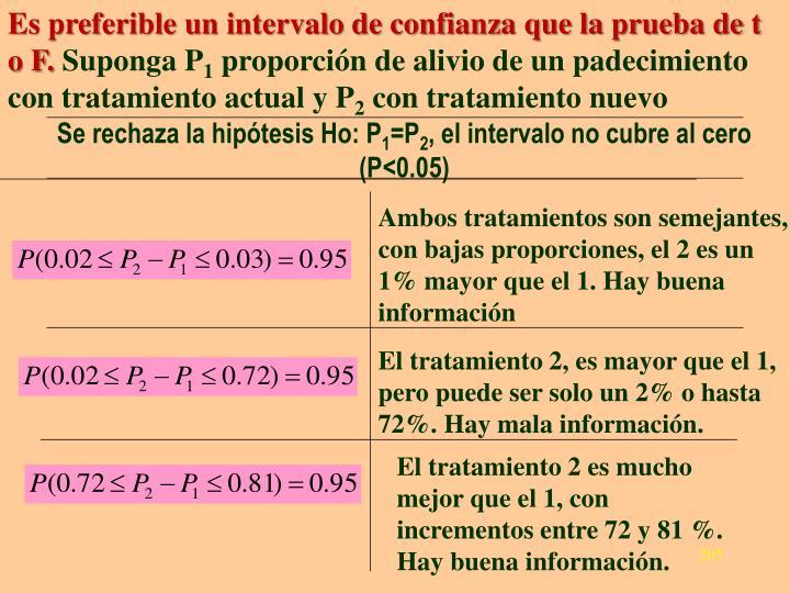 Es preferible un intervalo de confianza que la prueba de t o F.