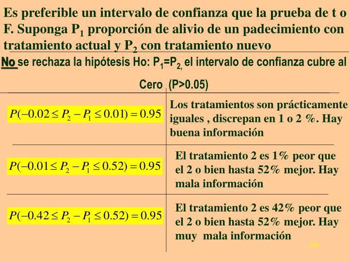 Es preferible un intervalo de confianza que la prueba de t o F. Suponga P