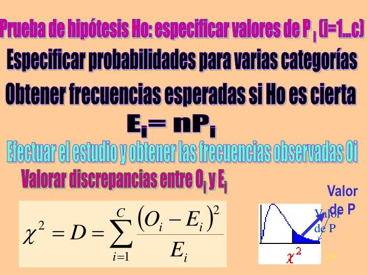 Prueba de hipótesis Ho: especificar valores de P