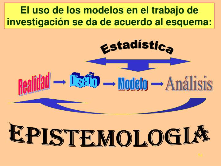 El uso de los modelos en el trabajo de investigación se da de acuerdo al esquema: