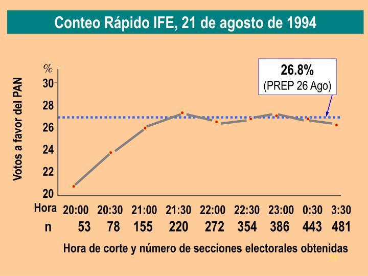 Conteo Rápido IFE, 21 de agosto de 1994