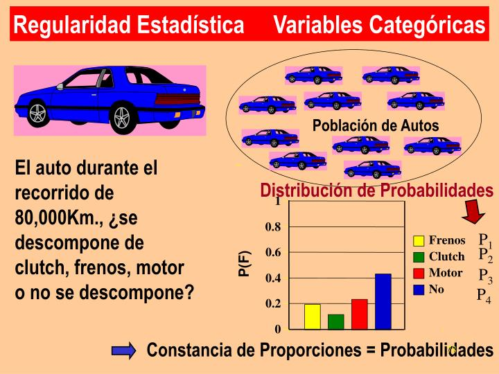 Población de Autos