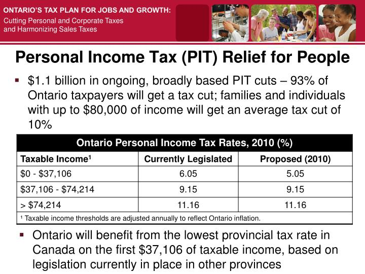 Personal Income Tax (PIT) Relief for People
