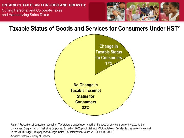 Taxable Status of Goods and Services for Consumers Under HST*