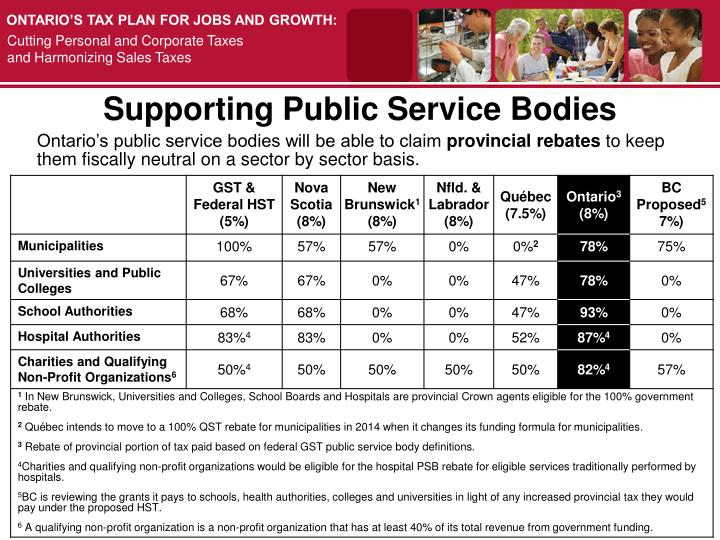Supporting Public Service Bodies