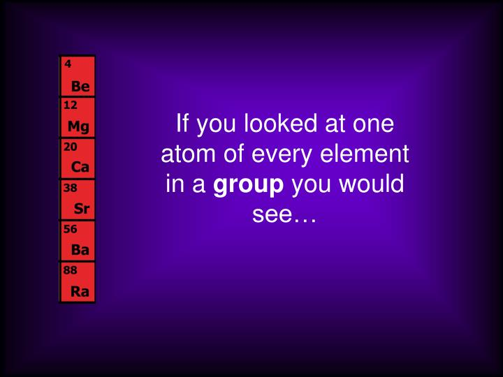 If you looked at one atom of every element in a