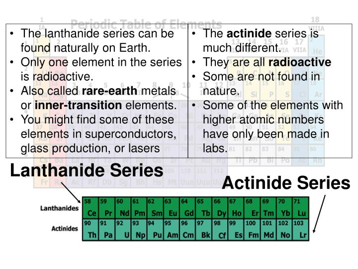 The lanthanide series can be found naturally on Earth.