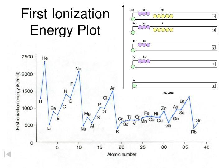 First Ionization