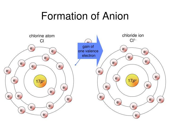 chloride ion