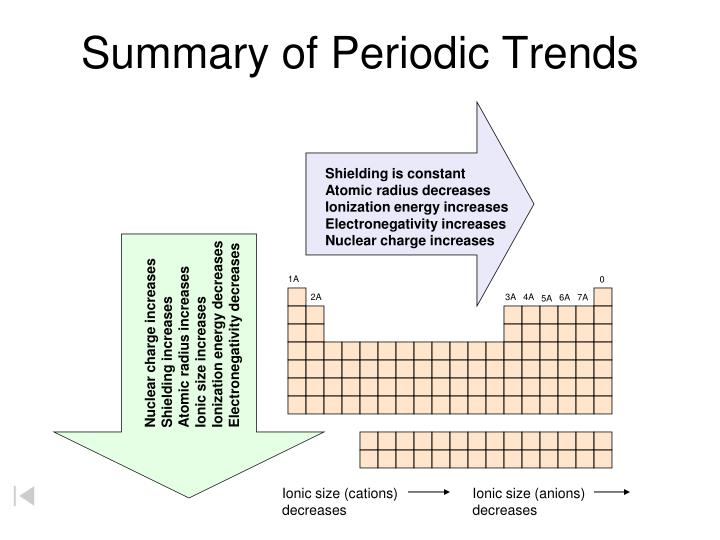 Summary of Periodic Trends
