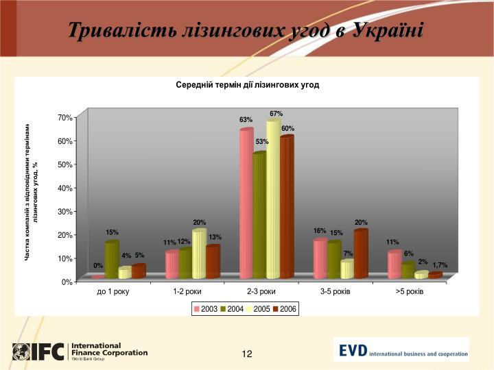Тривалість лізингових угод в Україні