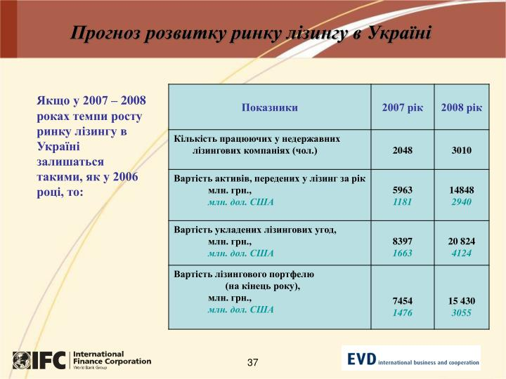 Прогноз розвитку ринку лізингу в Україні