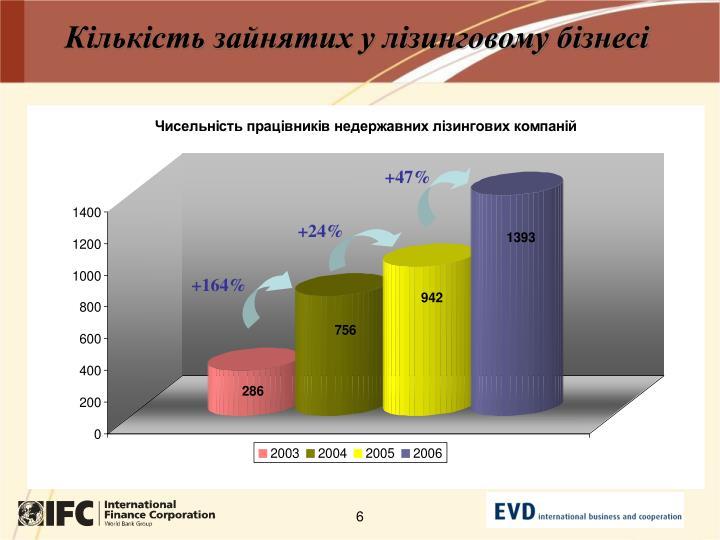 Кількість зайнятих у лізинговому бізнесі