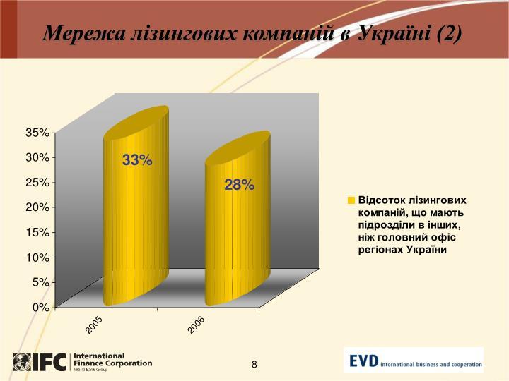 Мережа лізингових компаній в Україні (2)