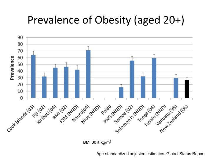 Prevalence of Obesity (aged 20+)