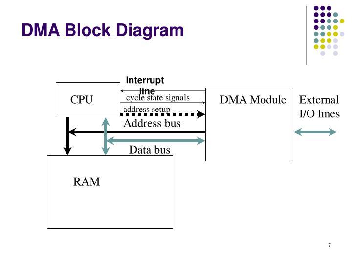 DMA Block Diagram