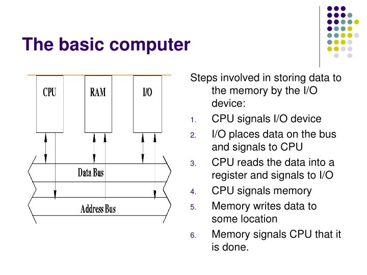 Steps involved in storing data to the memory by the I/O device: