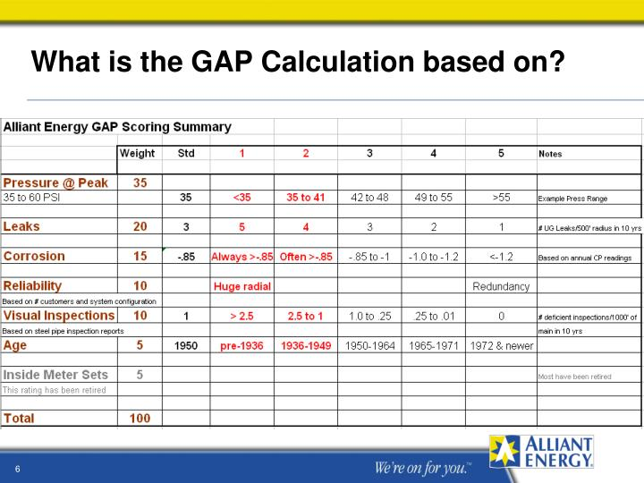 What is the GAP Calculation based on?