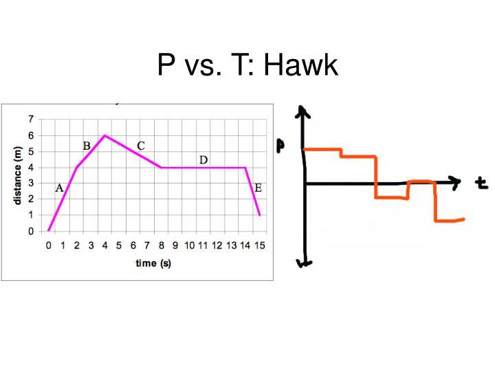 P vs. T: Hawk