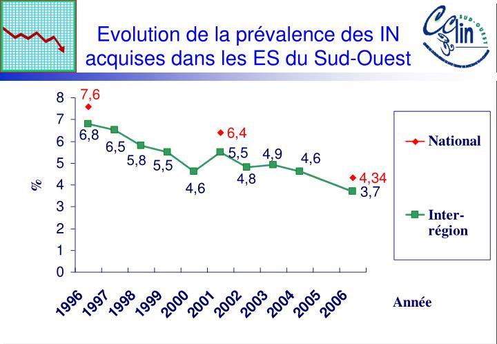Evolution de la prévalence des IN