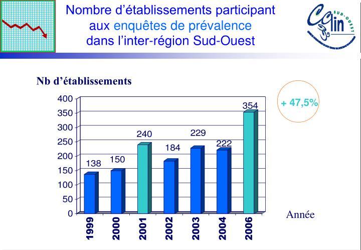 Nombre d'établissements participant