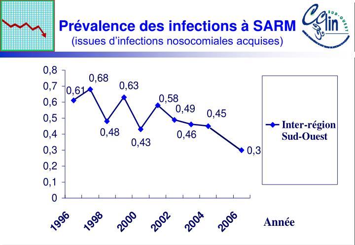 Prévalence des infections à SARM