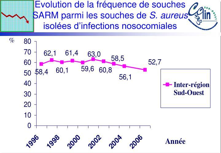 Evolution de la fréquence de souches