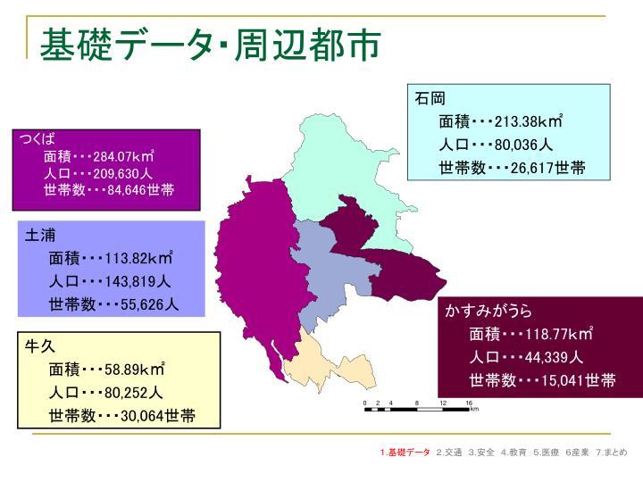 基礎データ・周辺都市