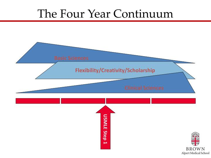 The Four Year Continuum