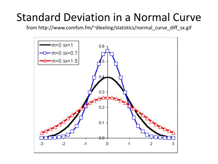 Standard Deviation in a Normal Curve