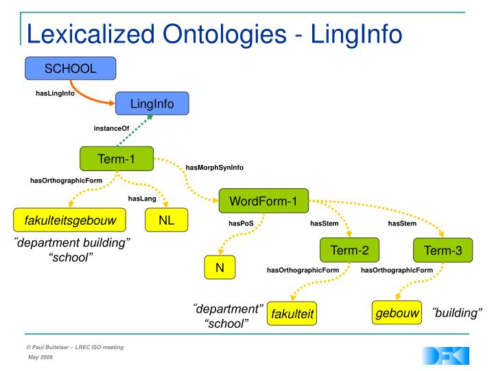Lexicalized Ontologies - LingInfo