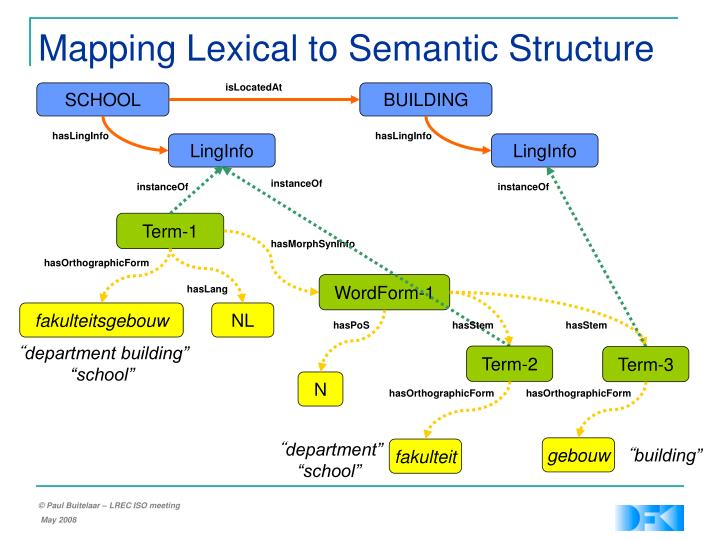 Mapping Lexical to Semantic Structure
