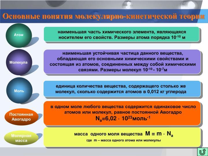 Основные понятия молекулярно-кинетической теории