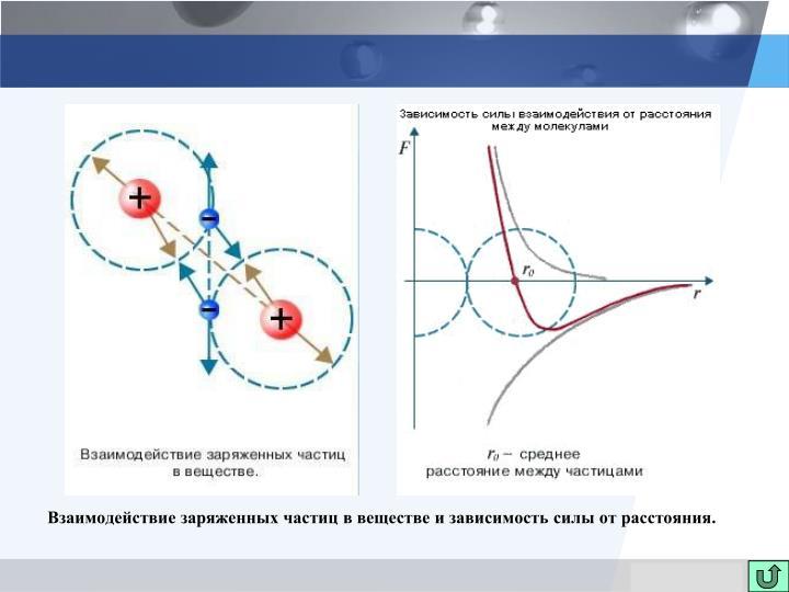 Взаимодействие заряженных частиц в веществе и зависимость силы от расстояния.