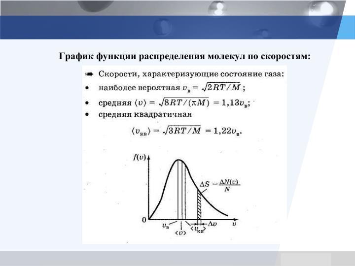 График функции распределения молекул по скоростям: