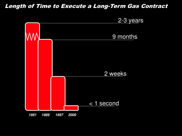 Length of Time to Execute a Long-Term Gas Contract