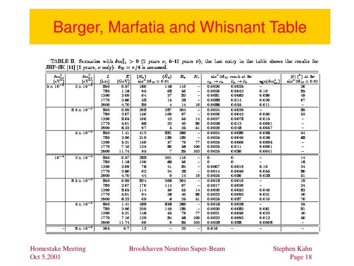 Barger, Marfatia and Whisnant Table