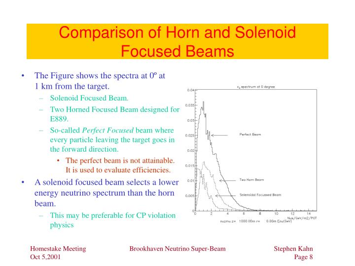 Comparison of Horn and Solenoid Focused Beams