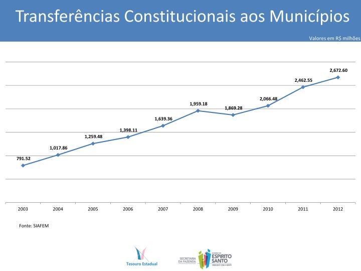 Transferências Constitucionais aos Municípios