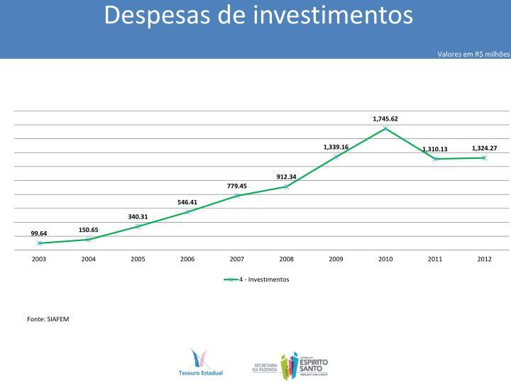 Despesas de investimentos