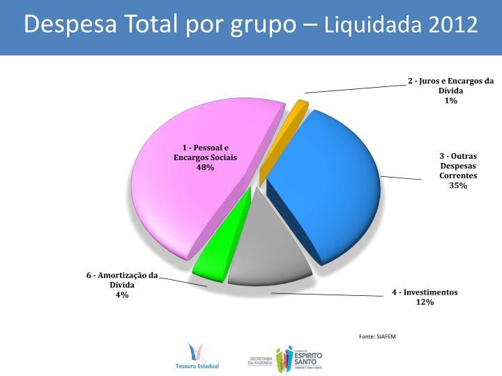 Despesa Total por grupo