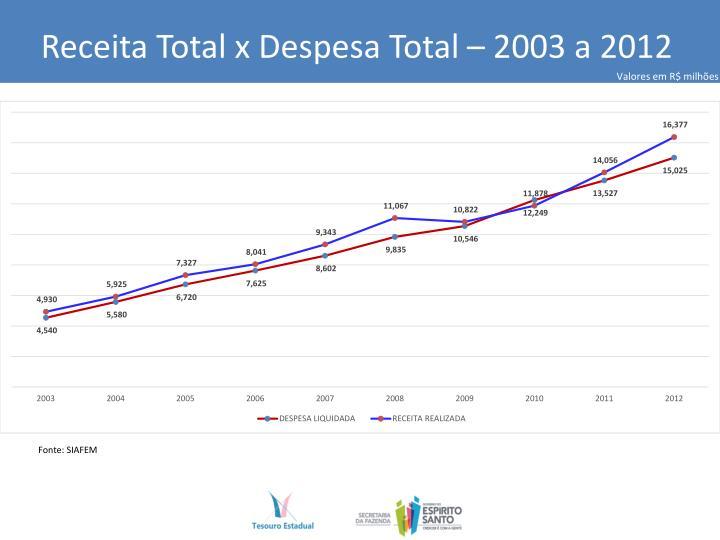 Receita Total x Despesa Total – 2003 a 2012