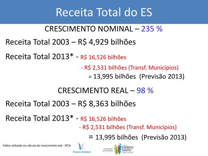 Receita Total do ES