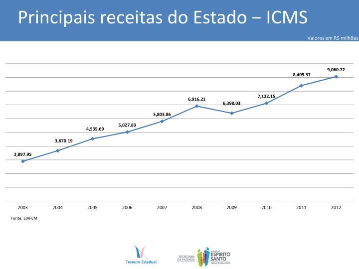 Principais receitas do Estado − ICMS