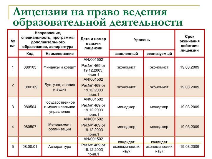 Лицензии на право ведения образовательной деятельности